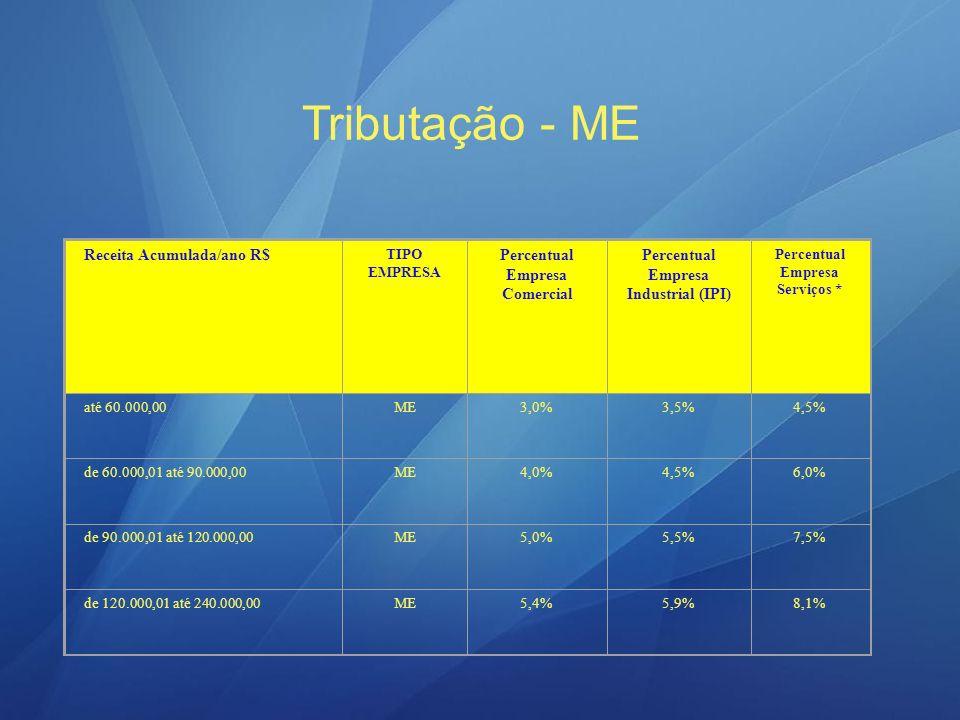 Receita Acumulada/ano R$ TIPO EMPRESA Percentual Empresa Comercial Percentual Empresa Industrial (IPI) Percentual Empresa Serviços * até 240.000,00EPP5,4%5,9%8,1% de 240.000,01 até 360.000,00EPP5,8%6,3%8,7% de 360.000,01 até 480.000,00EPP6,2%6,7%9,3% de 480.000,01 até 600.000,00EPP6,6%7,1%9,9% de 600.000,01 até 720.000,00EPP7,0%7,5%10,5% de 720.000,01 até 840.000,00EPP7,4%7,9%11,1% de 840.000,01 até 960.000,00EPP7,8%8,3%11,7% de 960.000,01 até 1.080.000,00EPP8,2%8,7%12,3% de 1.080.000,01 até 1.200.000,00EPP8,6%9,1%12,9% De 1.200.000,01 até 1.320.000,00EPP9,0%9,5%13,5% De 1.320.000,01 até 1.440.000,00EPP9,4%9,9%14,1% De 1.440.000,01 até 1.560.000,00EPP9,8%10,3%14,7% De 1.560.000,01 até 1.680.000,00EPP10,2%10,7%15,3% De 1.680.000,01 até 1.800.000,00EPP10,6%11,1%15,9% De 1.800.000,01 até 1.920.000,00EPP11,0%11,5%16,5% De 1.920.000,01 até 2.040.000,00EPP11,4%11,9%17,1% De 2.040.000,01 até 2.160.000,00EPP11,8%12,3%17,7% De 2.160.000,01 até 2.280.000,00EPP12,2%12,7%18,3% De 2.280.000,01 \até 2.400.000,00EPP12,6%13,1%18,9%