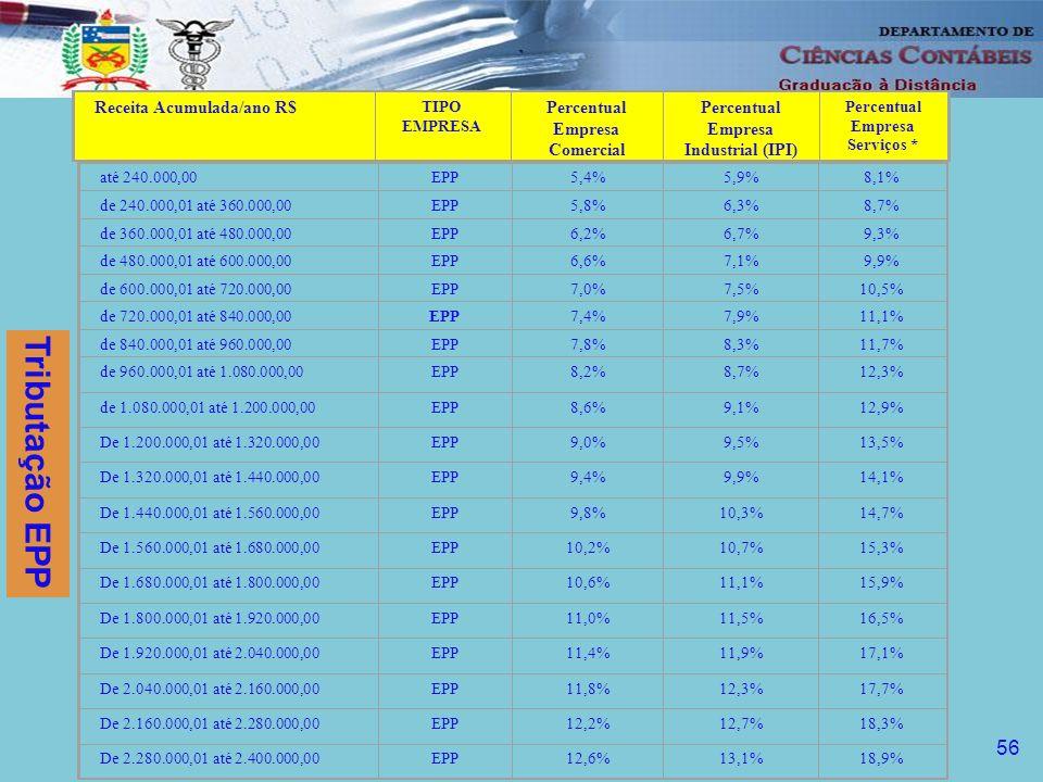 57 Tabela progressiva para o cálculo Rbm %Dedução Até R$ 60.000, 2,1526R$ 430,53 De R$ 60.000, a R$ 100.000, 3,1008 999,44 Acima de R$ 100.000,014,03007 1.929,34