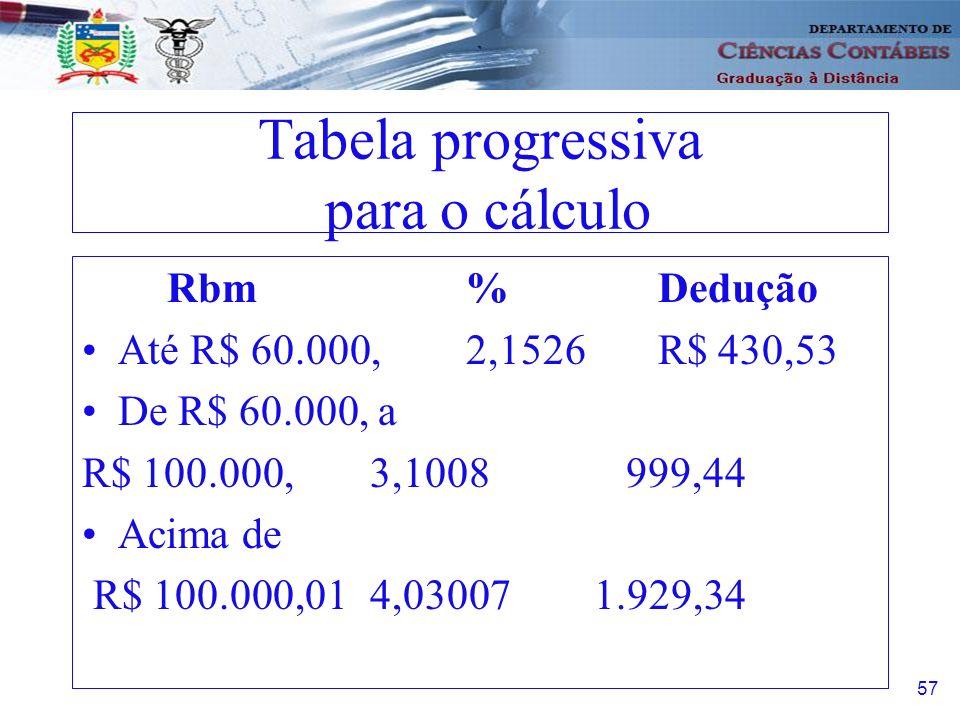 58 Exemplos Sistema anterior 50.000,00 x 2,1526%=1.076,30 1.076,30 –275,00= 801,30 Novo sistema 50.000,00 x 2,1526%=1.076,30 1.076,30-430,53= 645,77