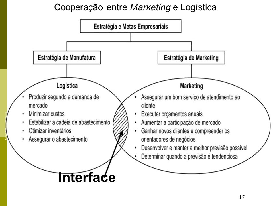 17 Interface Cooperação entre Marketing e Logística