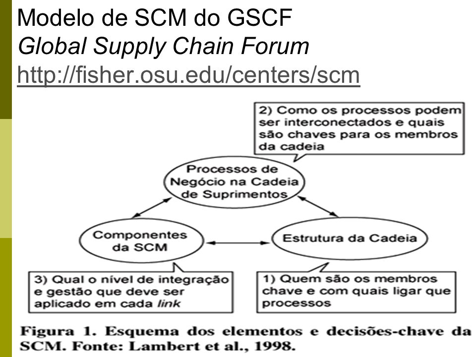 64 Modelo de SCM do GSCF Global Supply Chain Forum http://fisher.osu.edu/centers/scm http://fisher.osu.edu/centers/scm