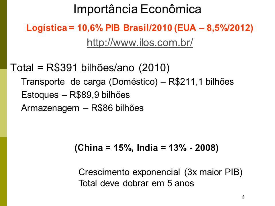 19 Estudo de Casos: WAL-MART – Maior rede varejista do mundo - US$378,8 Bilhões/ano (2008), 1o.