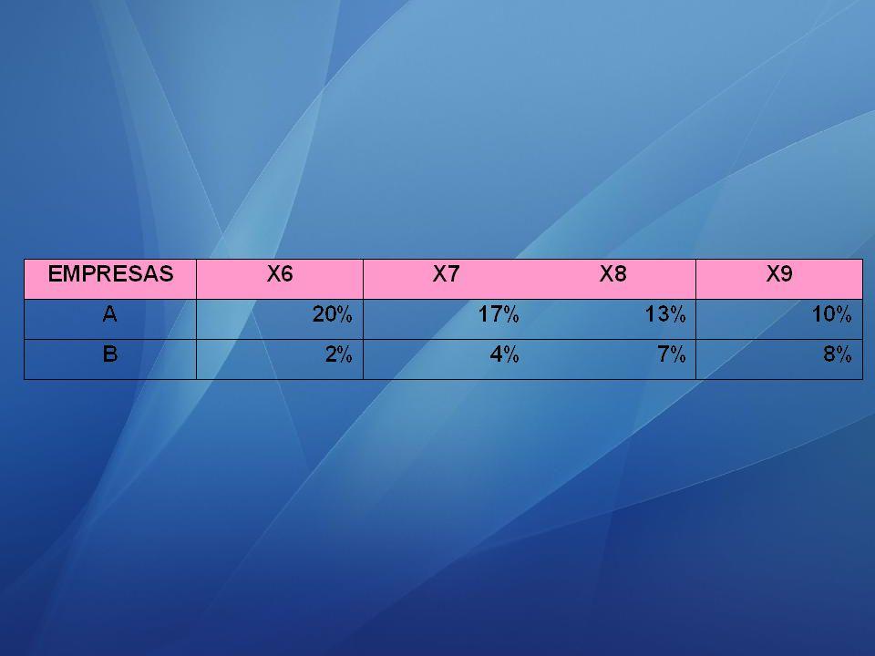 10 5.4 Análise de estrutura ou vertical Um dos objetivos da Análise dos Balanços é Medir percentualmente cada componente em relação ao todo do qual faz parte, e fazer as comparações caso existam dois ou mais períodos.