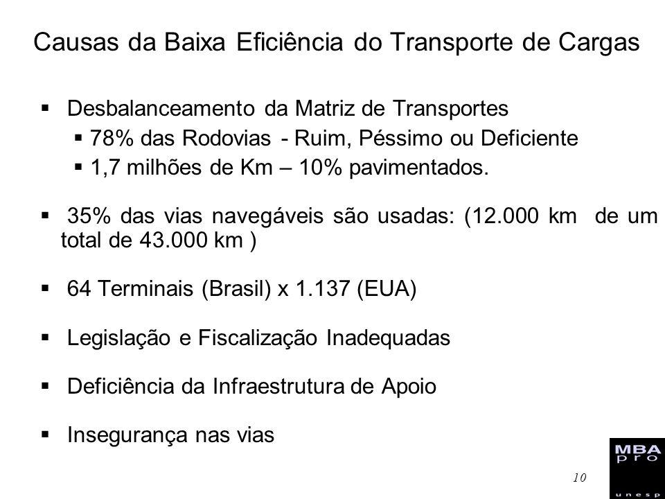 10 Causas da Baixa Eficiência do Transporte de Cargas Desbalanceamento da Matriz de Transportes 78% das Rodovias - Ruim, Péssimo ou Deficiente 1,7 mil