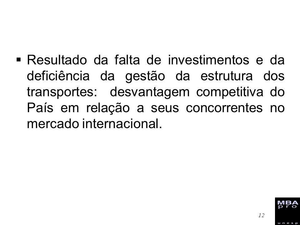 12 Resultado da falta de investimentos e da deficiência da gestão da estrutura dos transportes: desvantagem competitiva do País em relação a seus conc