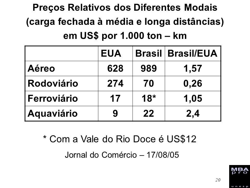 20 Preços Relativos dos Diferentes Modais (carga fechada à média e longa distâncias) em US$ por 1.000 ton – km EUABrasilBrasil/EUA Aéreo6289891,57 Rod