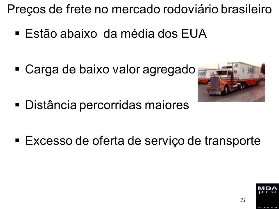 21 Preços de frete no mercado rodoviário brasileiro Estão abaixo da média dos EUA Carga de baixo valor agregado Distância percorridas maiores Excesso