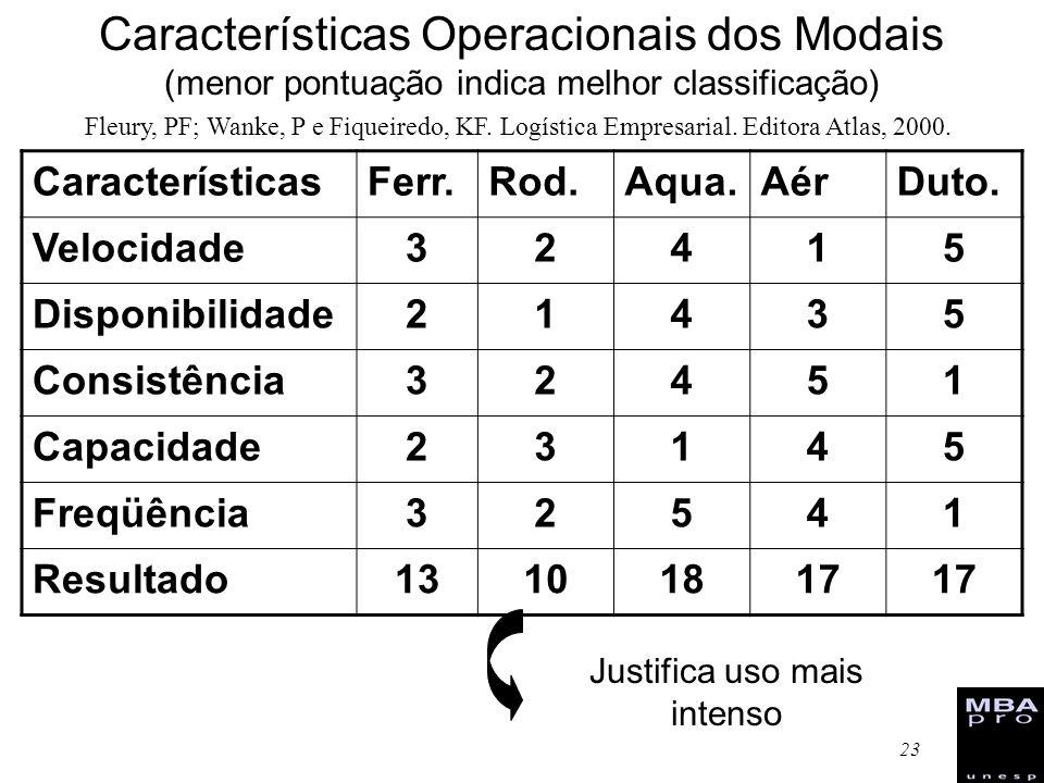 23 Características Operacionais dos Modais (menor pontuação indica melhor classificação) CaracterísticasFerr.Rod.Aqua.AérDuto. Velocidade32415 Disponi