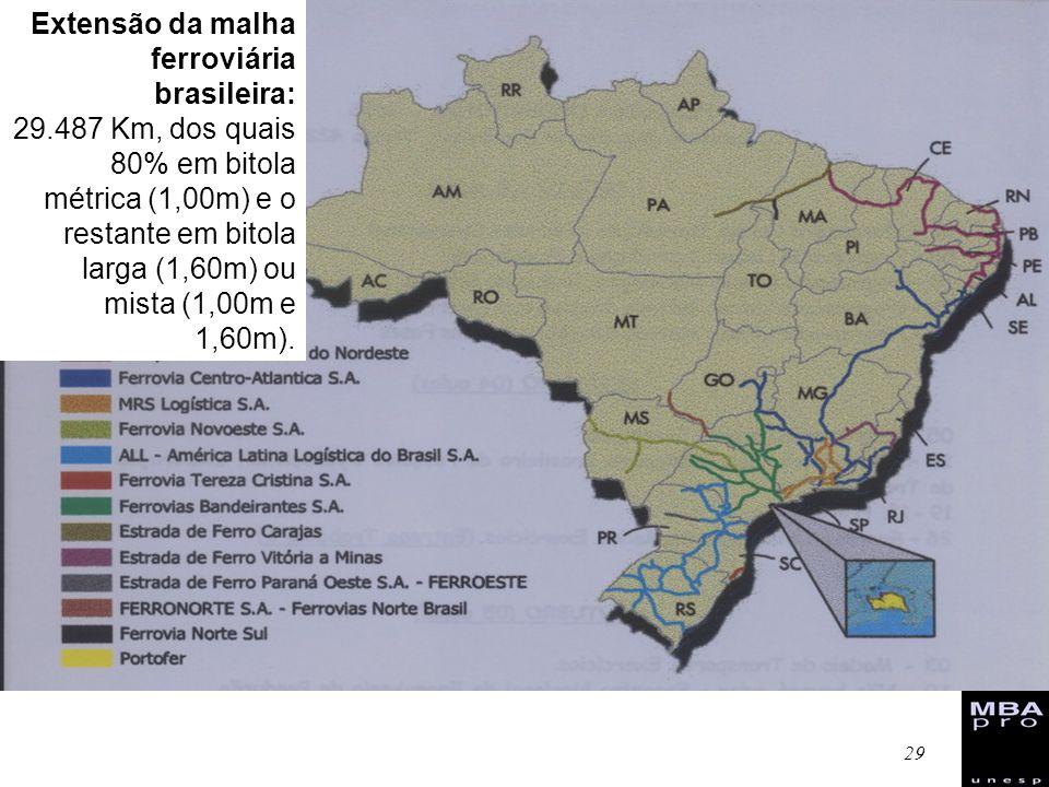 29 Extensão da malha ferroviária brasileira: 29.487 Km, dos quais 80% em bitola métrica (1,00m) e o restante em bitola larga (1,60m) ou mista (1,00m e