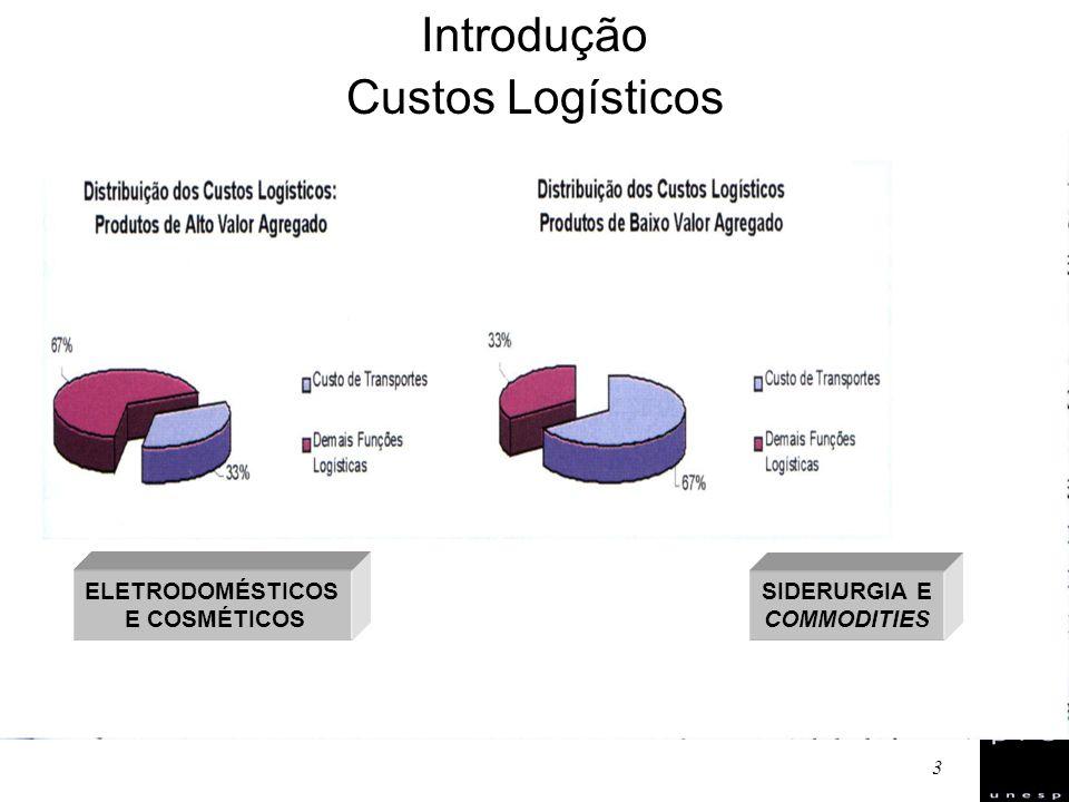 3 Introdução ELETRODOMÉSTICOS E COSMÉTICOS SIDERURGIA E COMMODITIES Custos Logísticos Introdução