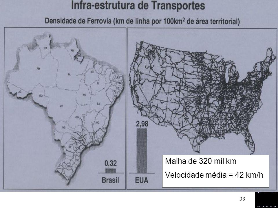 30 Malha de 320 mil km Velocidade média = 42 km/h