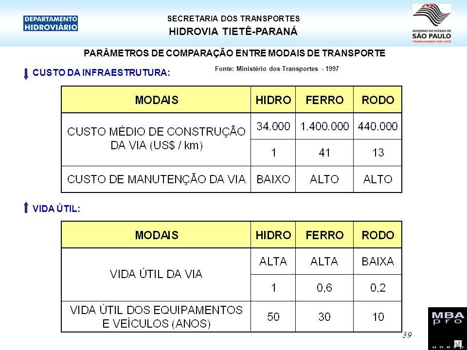 39 HIDROVIA TIETÊ-PARANÁ SECRETARIA DOS TRANSPORTES PARÂMETROS DE COMPARAÇÃO ENTRE MODAIS DE TRANSPORTE CUSTO DA INFRAESTRUTURA: Fonte: Ministério dos