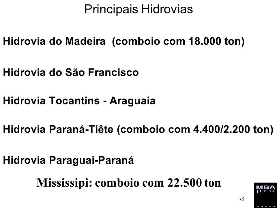 40 Principais Hidrovias Hidrovia do Madeira (comboio com 18.000 ton) Hidrovia do São Francisco Hidrovia Tocantins - Araguaia Hidrovia Paraná-Tiête (co