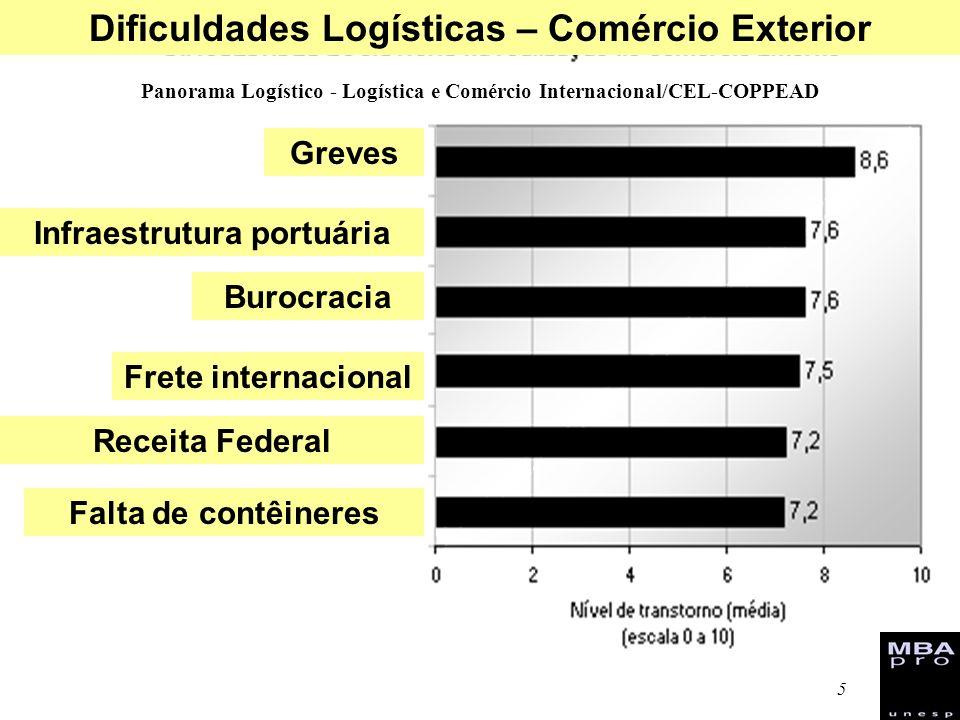 5 Panorama Logístico - Logística e Comércio Internacional/CEL-COPPEAD Greves Infraestrutura portuária Burocracia Frete internacional Receita Federal F