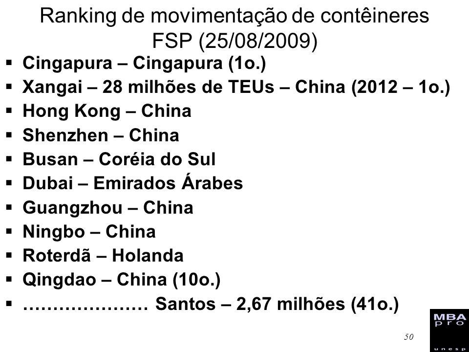 50 Ranking de movimentação de contêineres FSP (25/08/2009) Cingapura – Cingapura (1o.) Xangai – 28 milhões de TEUs – China (2012 – 1o.) Hong Kong – Ch