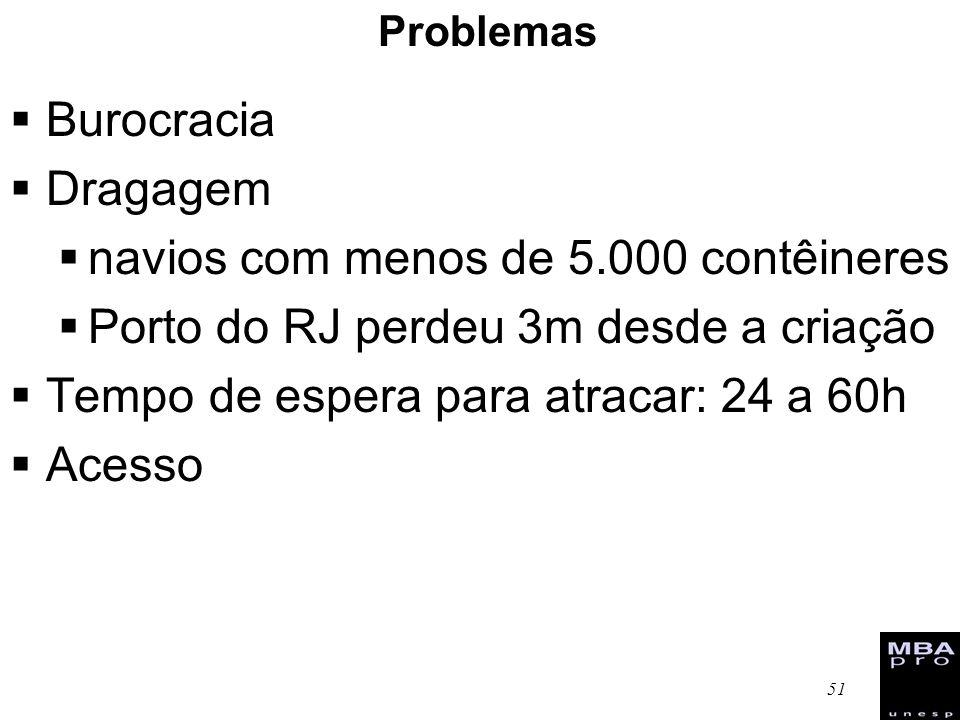 51 Problemas Burocracia Dragagem navios com menos de 5.000 contêineres Porto do RJ perdeu 3m desde a criação Tempo de espera para atracar: 24 a 60h Ac