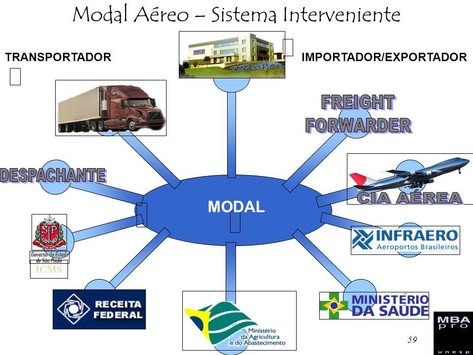 59 Modal Aéreo – Sistema Interveniente ICMS IMPORTADOR/EXPORTADORTRANSPORTADOR MODAL