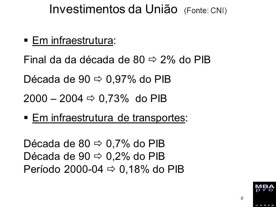 6 Em infraestrutura: Final da da década de 80 2% do PIB Década de 90 0,97% do PIB 2000 – 2004 0,73% do PIB Em infraestrutura de transportes: Década de