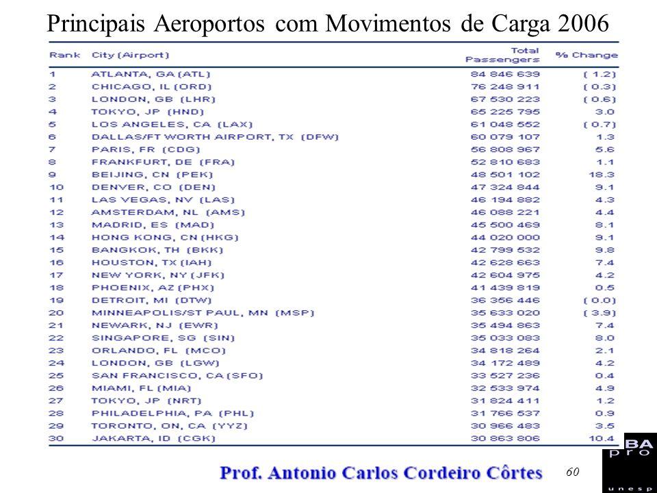 60 Principais Aeroportos com Movimentos de Carga 2006