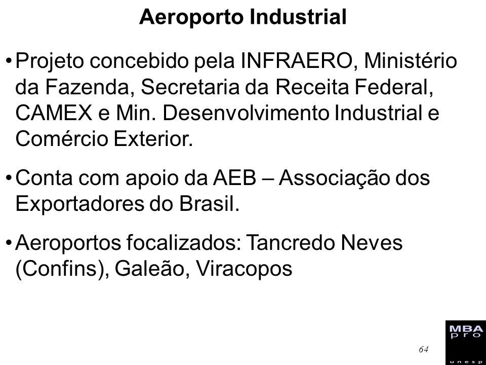64 Aeroporto Industrial Projeto concebido pela INFRAERO, Ministério da Fazenda, Secretaria da Receita Federal, CAMEX e Min. Desenvolvimento Industrial