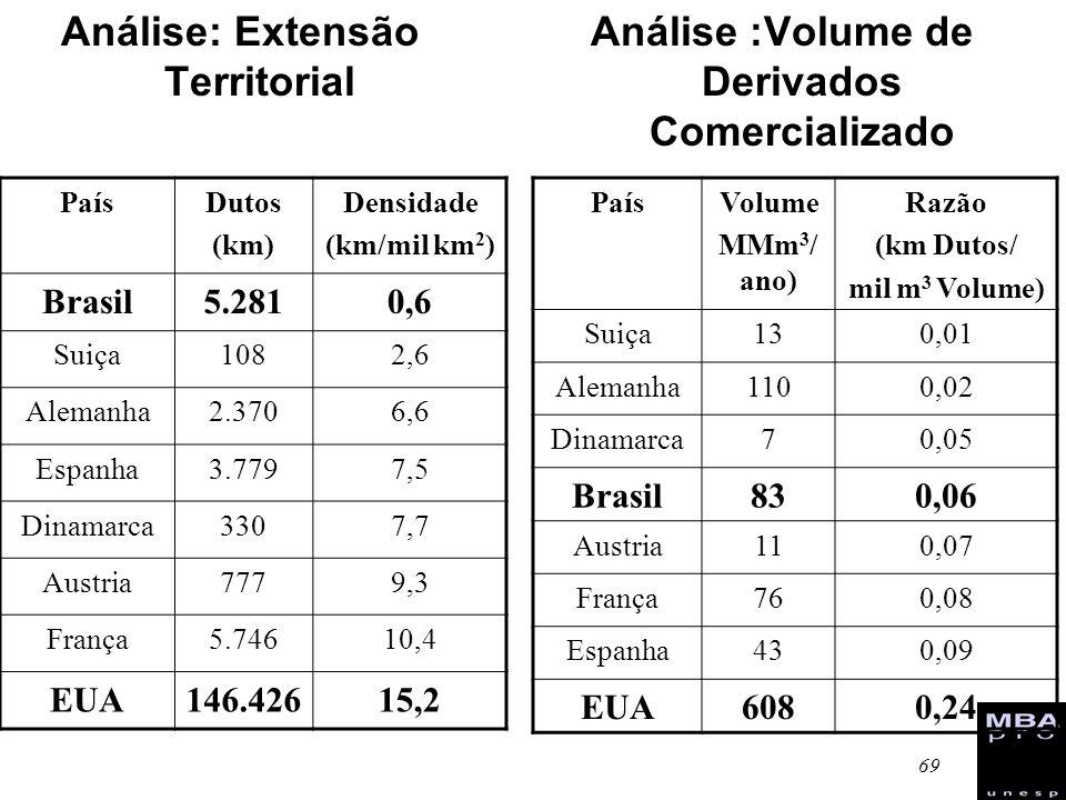 69 Análise: Extensão Territorial Análise :Volume de Derivados Comercializado PaísDutos (km) Densidade (km/mil km 2 ) Brasil5.2810,6 Suiça1082,6 Aleman