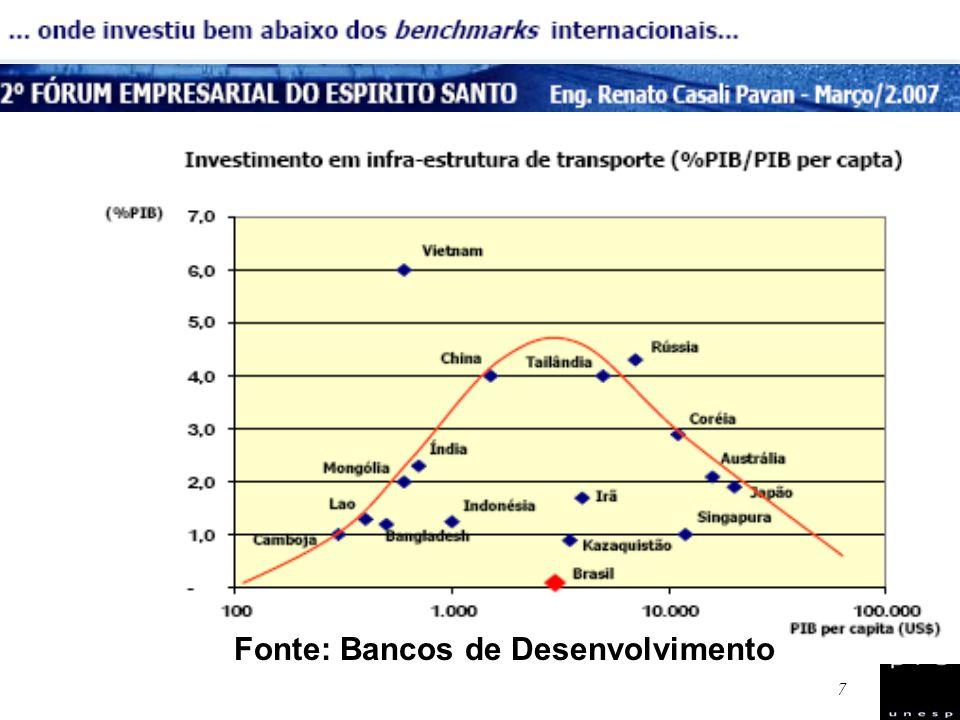 8 A Globalização de mercados impôs, a todos os players: Buscar adequar-se aos parâmetros internacionais de eficiência e produtividade.
