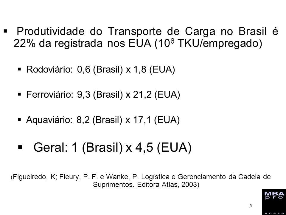 9 Produtividade do Transporte de Carga no Brasil é 22% da registrada nos EUA (10 6 TKU/empregado) Rodoviário: 0,6 (Brasil) x 1,8 (EUA) Ferroviário: 9,