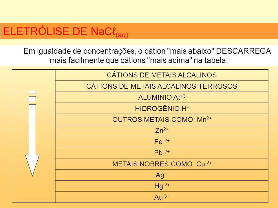 ELETRÓLISE DE NaC (aq) Em igualdade de concentrações, o cátion mais abaixo DESCARREGA mais facilmente que cátions mais acima na tabela.