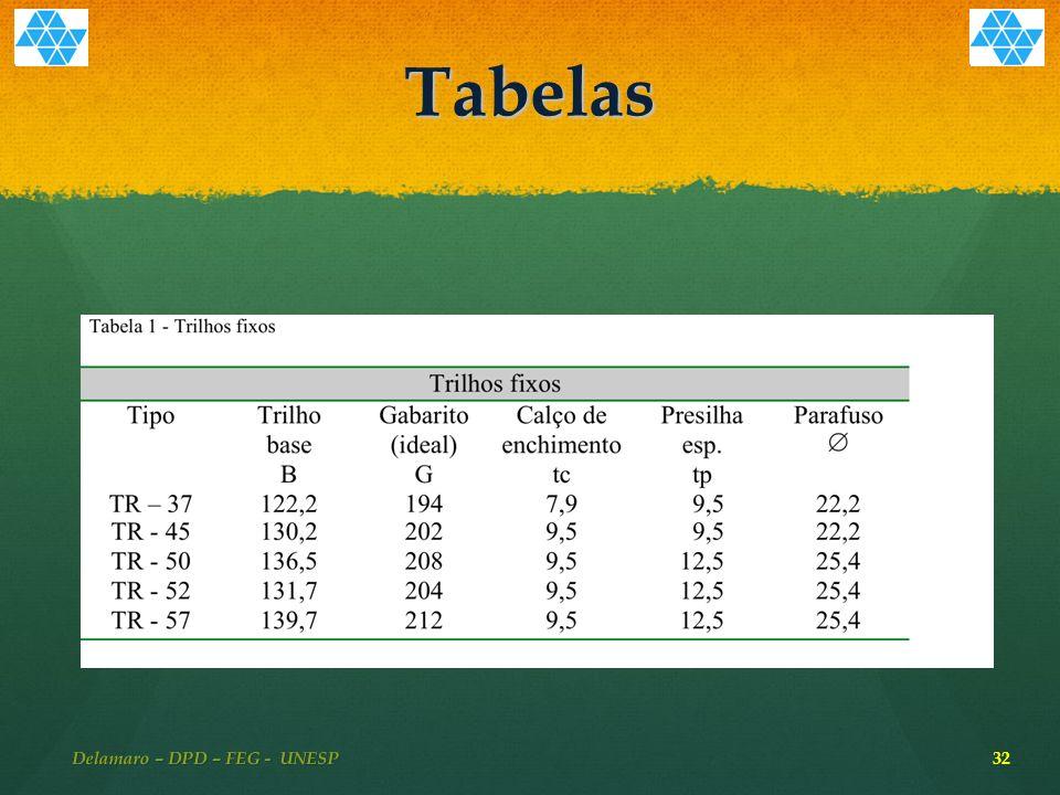 Tabelas 32 Delamaro – DPD – FEG - UNESP
