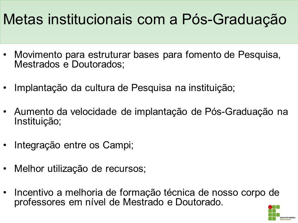 Metas institucionais com a Pós-Graduação Movimento para estruturar bases para fomento de Pesquisa, Mestrados e Doutorados; Implantação da cultura de P