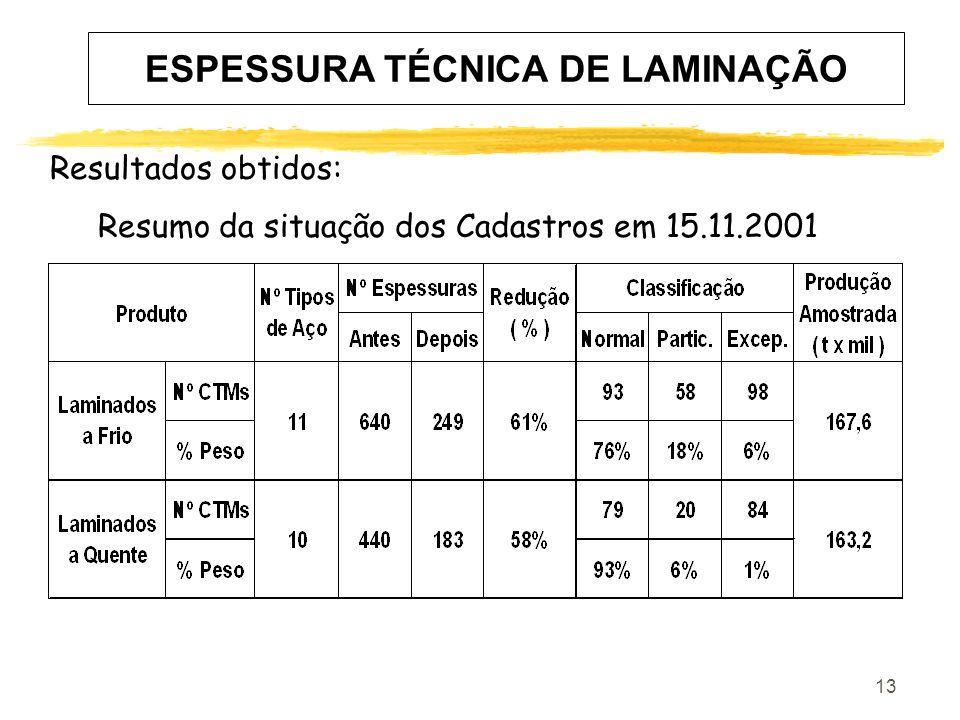 13 ESPESSURA TÉCNICA DE LAMINAÇÃO Resultados obtidos: Resumo da situação dos Cadastros em 15.11.2001