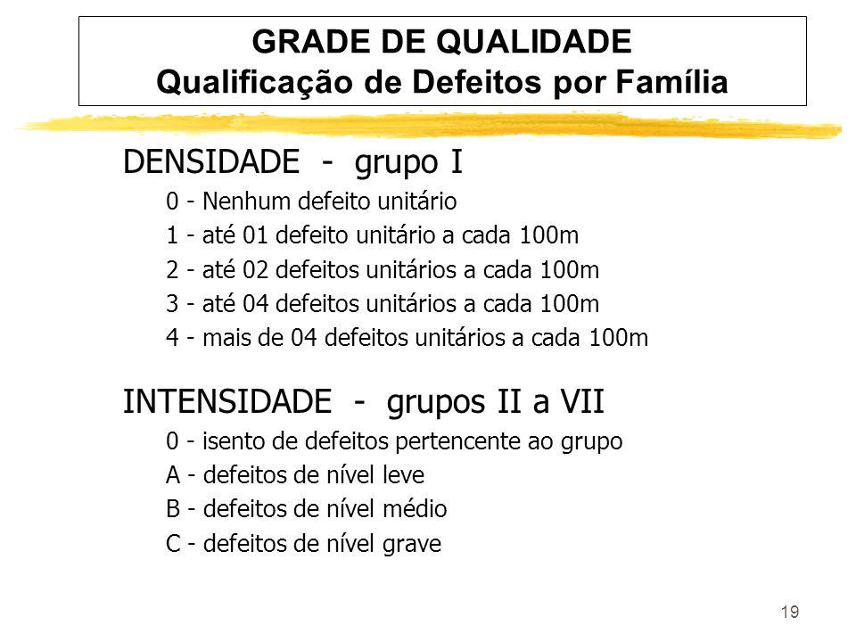 19 GRADE DE QUALIDADE Qualificação de Defeitos por Família DENSIDADE - grupo I 0 - Nenhum defeito unitário 1 - até 01 defeito unitário a cada 100m 2 - até 02 defeitos unitários a cada 100m 3 - até 04 defeitos unitários a cada 100m 4 - mais de 04 defeitos unitários a cada 100m INTENSIDADE - grupos II a VII 0 - isento de defeitos pertencente ao grupo A - defeitos de nível leve B - defeitos de nível médio C - defeitos de nível grave