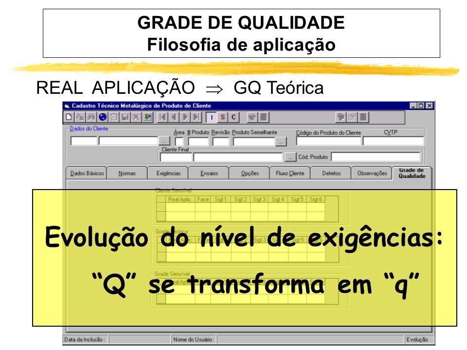 22 GRADE DE QUALIDADE Filosofia de aplicação REAL APLICAÇÃO GQ Teórica Evolução do nível de exigências: Q se transforma em q
