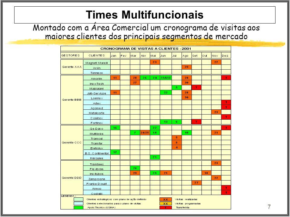 7 Times Multifuncionais Montado com a Área Comercial um cronograma de visitas aos maiores clientes dos principais segmentos de mercado
