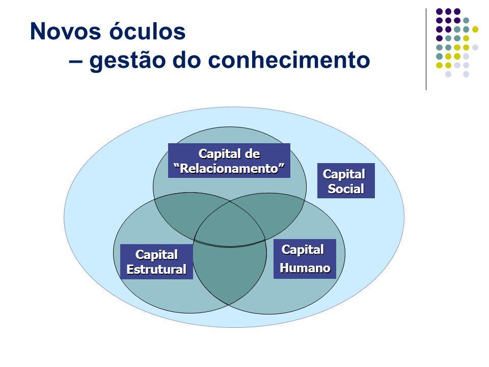 Novos óculos – gestão do conhecimento Capital Social Capital Humano Capital de Capital de Relacionamento Capital Estrutural