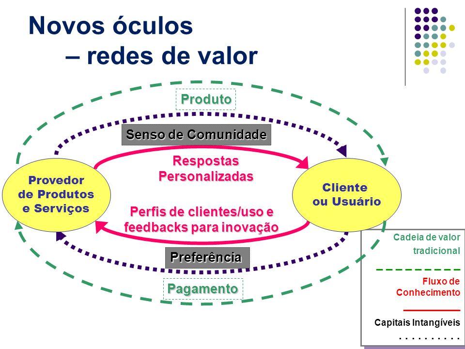 Novos óculos – redes de valor Cadeia de valor tradicional _ _ _ _ _ _ _ _ _ Fluxo de Conhecimento _________ Capitais Intangíveis.......... Cadeia de v
