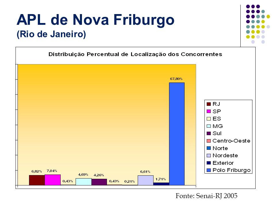 APL de Nova Friburgo (Rio de Janeiro) Fonte: Senai-RJ 2005