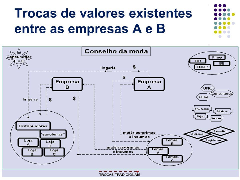 Trocas de valores existentes entre as empresas A e B
