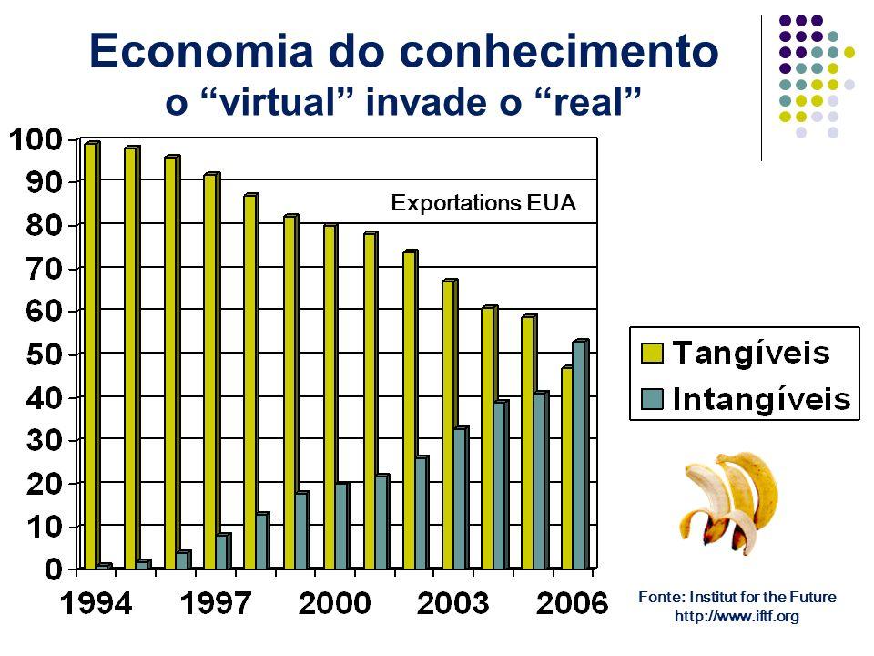Exportations EUA Fonte: Institut for the Future http://www.iftf.org Economia do conhecimento o virtual invade o real