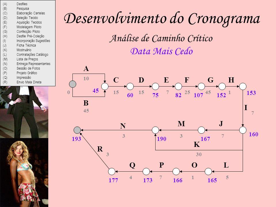 Análise de Caminho Crítico Data Mais Cedo 45 10 15 72545 7 5 7 30 1 3 74 3 3 1 A B CDEFGH I JM N K L R QPO (A)Desfiles (B)Pesquisa (C)Elaboração Cartelas (D)Seleção Tecido (E)Aquisição Tecidos (F)Modelagem Piloto (G)Confecção Piloto (H)Desfile Pré-Coleção (I)Incorporação Sugestões (J)Ficha Técnica (K)Mostruário (L)Contratações Catálogo (M)Lista de Preços (N)Entrega Representantes (O)Sessão de Fotos (P)Projeto Gráfico (Q)Impressão (R)Envio Mala Direta 0 45 607582107152 153 160 167190 165166173177 193 Desenvolvimento do Cronograma