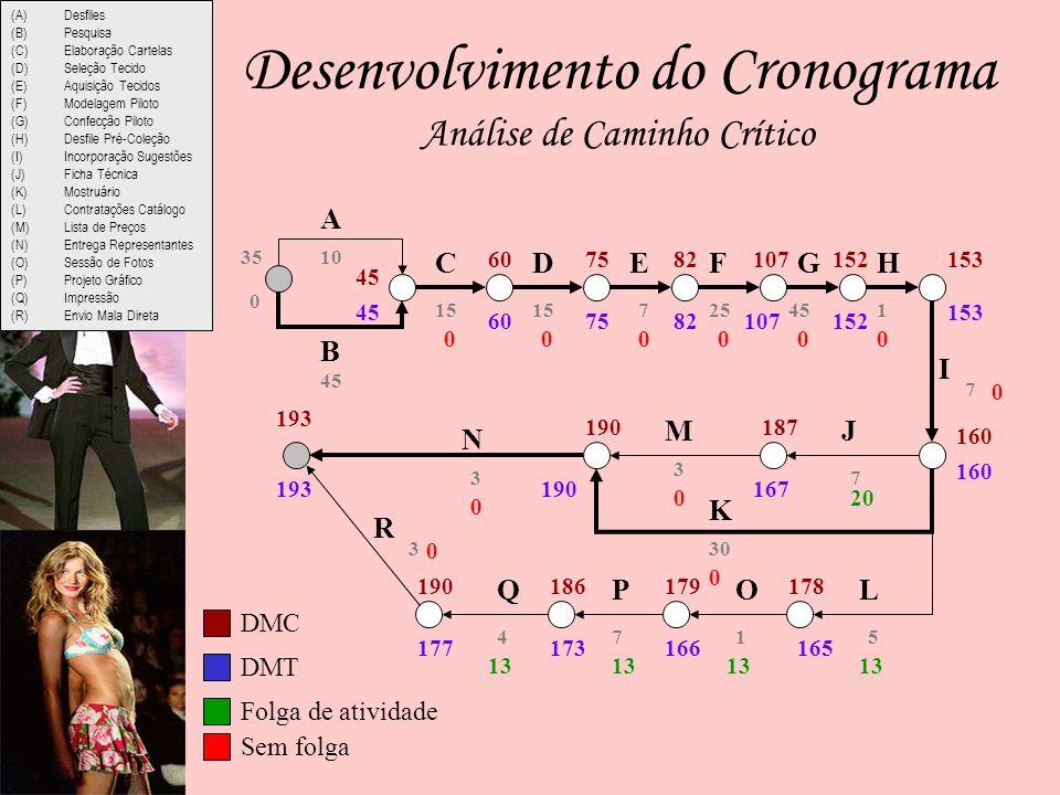 (A)Desfiles (B)Pesquisa (C)Elaboração Cartelas (D)Seleção Tecido (E)Aquisição Tecidos (F)Modelagem Piloto (G)Confecção Piloto (H)Desfile Pré-Coleção (I)Incorporação Sugestões (J)Ficha Técnica (K)Mostruário (L)Contratações Catálogo (M)Lista de Preços (N)Entrega Representantes (O)Sessão de Fotos (P)Projeto Gráfico (Q)Impressão (R)Envio Mala Direta Análise de Caminho Crítico Desenvolvimento do Cronograma A 45 10 15 72545 7 5 7 30 1 3 74 3 3 1 B CDEFGH I JM N K L R QPO 0 45 607582107152153 160 187190 178179186190 193 35 45 607582107152 153 160 167190 165166173177 193 000000 0 0 200 0 13 DMC DMT Folga de atividade Sem folga 0
