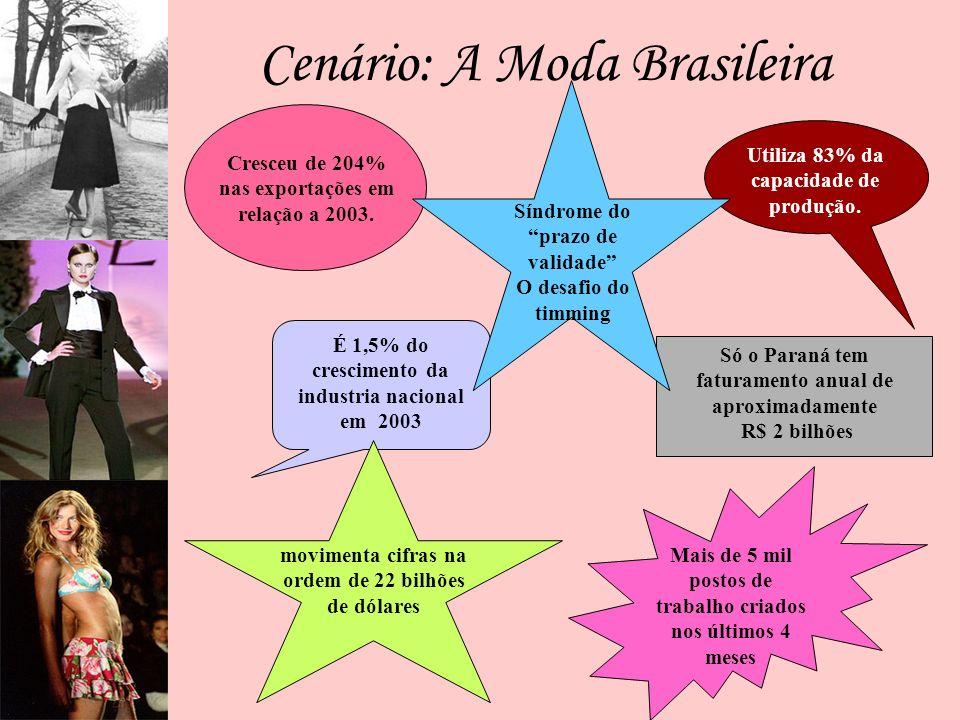 Cenário: A Moda Brasileira Cresceu de 204% nas exportações em relação a 2003. Utiliza 83% da capacidade de produção. É 1,5% do crescimento da industri