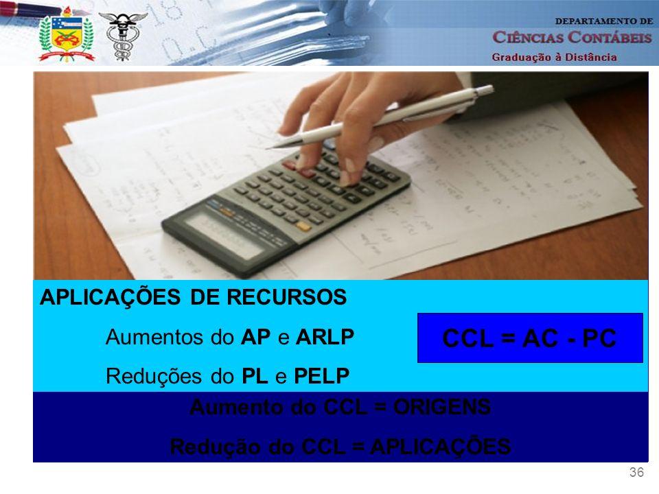 36 Aumento do CCL = ORIGENS Redução do CCL = APLICAÇÕES APLICAÇÕES DE RECURSOS Aumentos do AP e ARLP Reduções do PL e PELP CCL = AC - PC