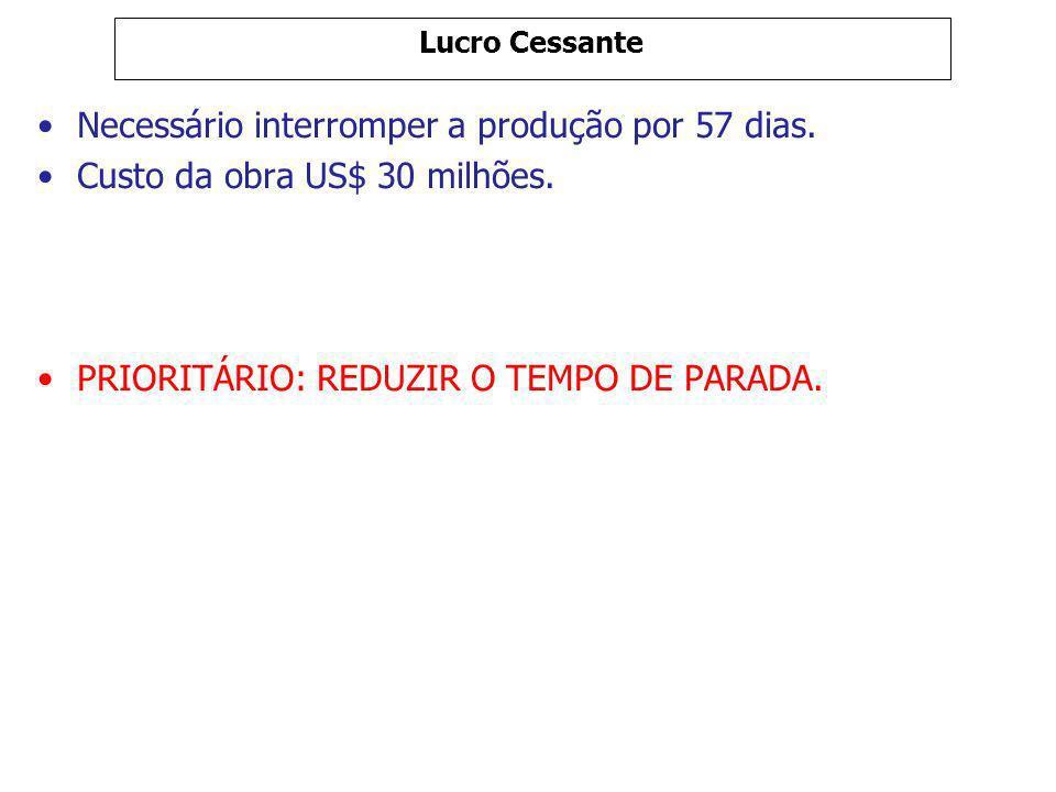 Lucro Cessante Necessário interromper a produção por 57 dias. Custo da obra US$ 30 milhões. PRIORITÁRIO: REDUZIR O TEMPO DE PARADA.