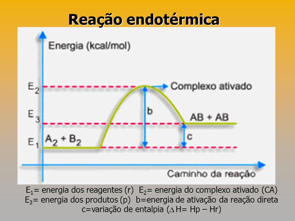 E 1 = energia dos reagentes (r) E 2 = energia do complexo ativado (CA) E 3 = energia dos produtos (p) b=energia de ativação da reação direta c=variaçã