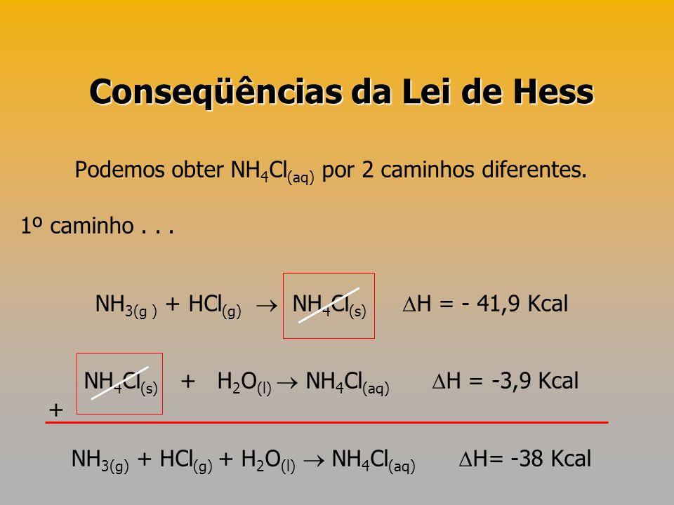 Podemos obter NH 4 Cl (aq) por 2 caminhos diferentes. 1º caminho... NH 3(g ) + HCl (g) NH 4 Cl (s) H = - 41,9 Kcal NH 4 Cl (s) + H 2 O (l) NH 4 Cl (aq