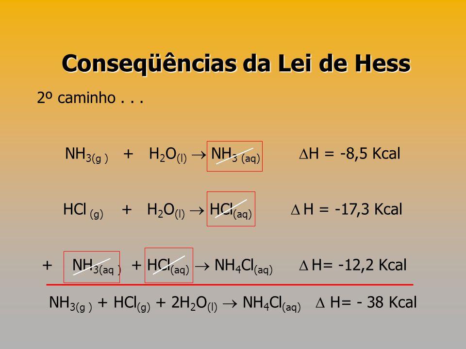 2º caminho... NH 3(g ) + H 2 O (l) NH 3 (aq) H = -8,5 Kcal HCl (g) + H 2 O (l) HCl (aq) H = -17,3 Kcal + NH 3(aq ) + HCl (aq) NH 4 Cl (aq) H= -12,2 Kc