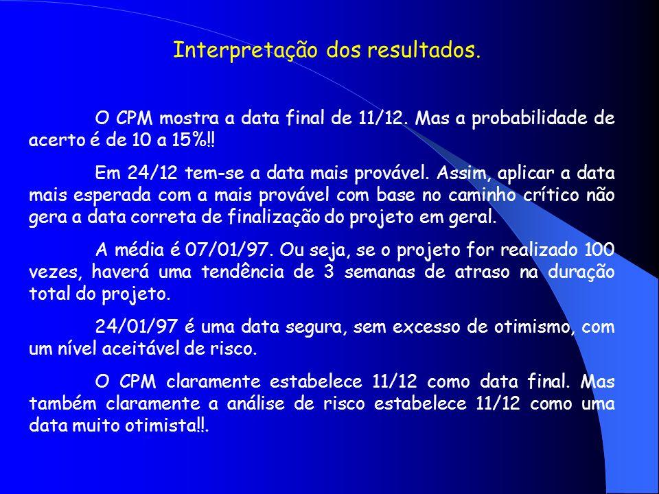 Interpretação dos resultados. O CPM mostra a data final de 11/12. Mas a probabilidade de acerto é de 10 a 15%!! Em 24/12 tem-se a data mais provável.