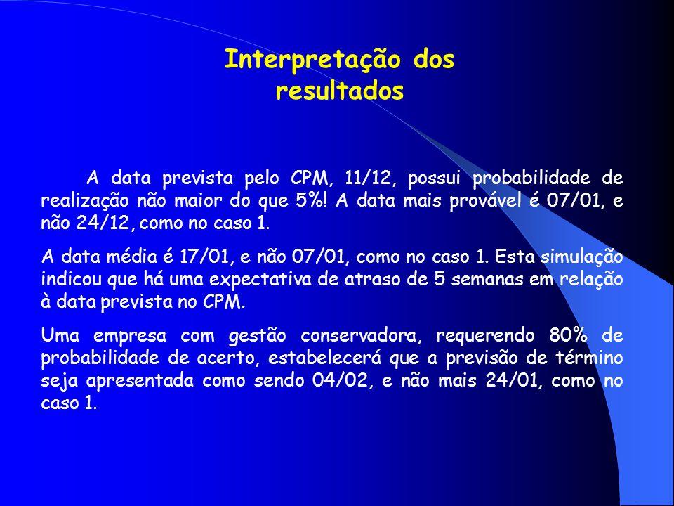 A data prevista pelo CPM, 11/12, possui probabilidade de realização não maior do que 5%! A data mais provável é 07/01, e não 24/12, como no caso 1. A