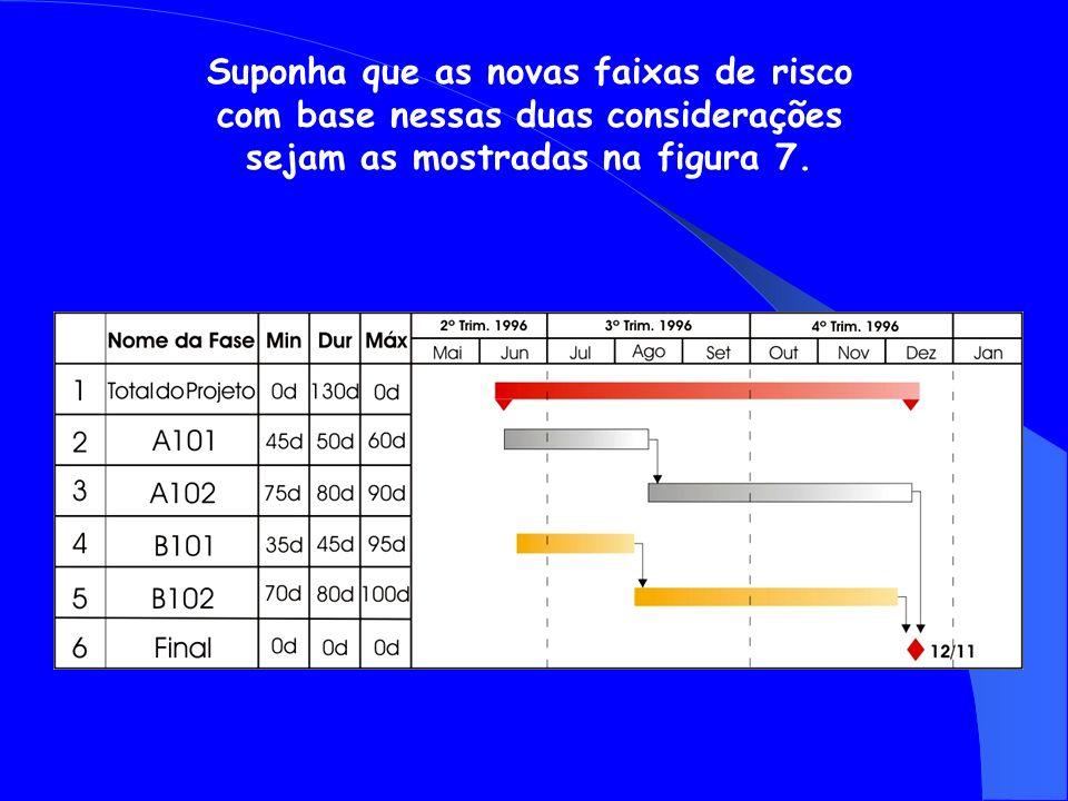 Suponha que as novas faixas de risco com base nessas duas considerações sejam as mostradas na figura 7.
